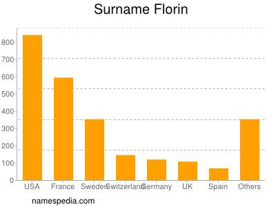 Surname Florin