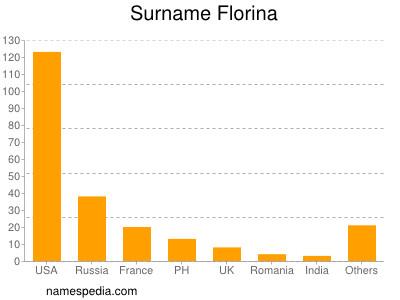 Surname Florina