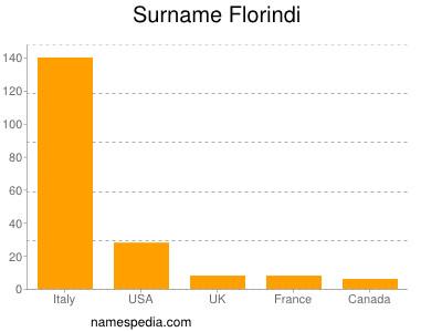 Surname Florindi