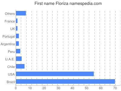 Given name Floriza