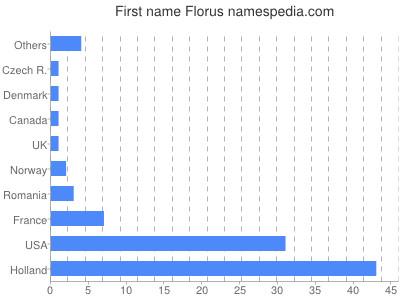 Given name Florus