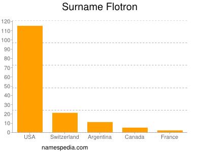 Surname Flotron
