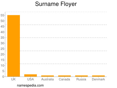 Surname Floyer