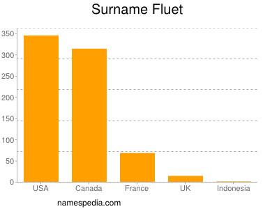 Surname Fluet