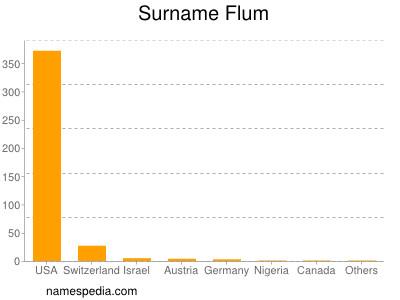 nom Flum