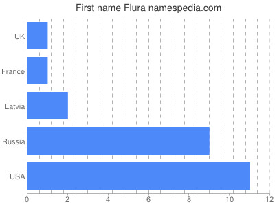 Given name Flura
