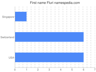Given name Fluri