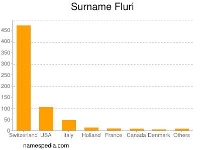 Surname Fluri