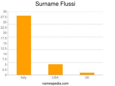 Surname Flussi