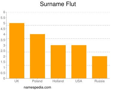 Surname Flut