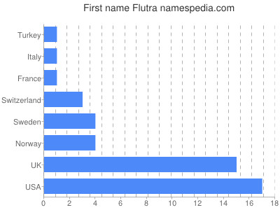 Given name Flutra