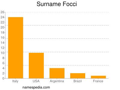 Surname Focci