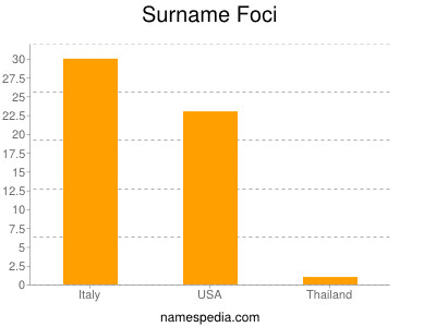 Surname Foci