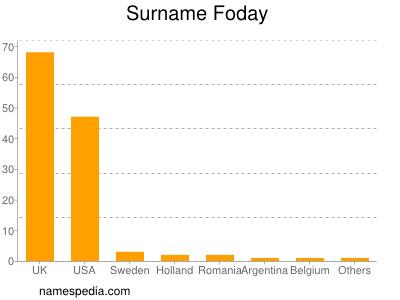 Surname Foday