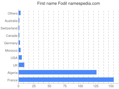 Given name Fodil