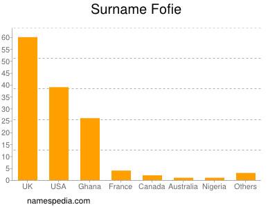 Surname Fofie