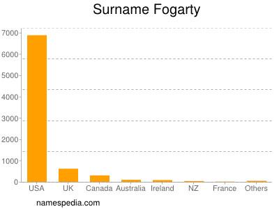 Surname Fogarty