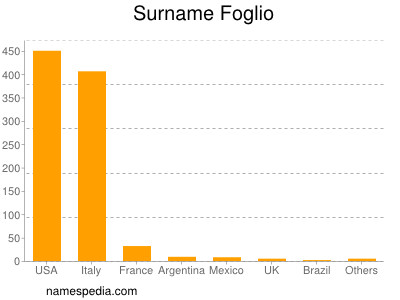 Surname Foglio