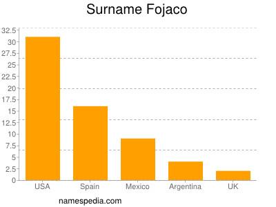 Surname Fojaco