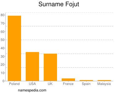 Surname Fojut