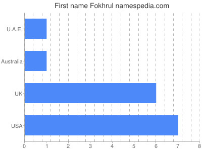 Given name Fokhrul