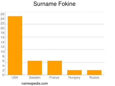 Surname Fokine