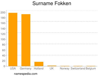 Surname Fokken