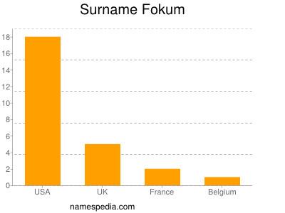 Surname Fokum
