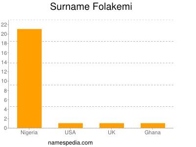 Surname Folakemi