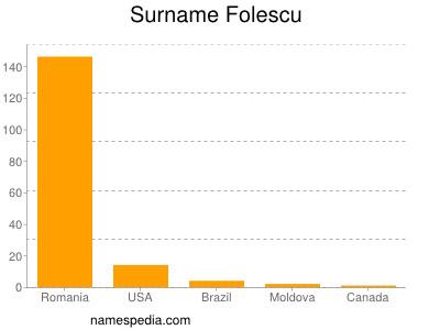 Surname Folescu