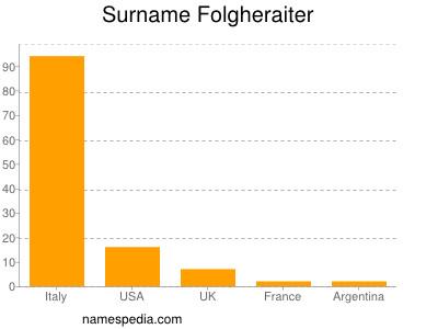 Surname Folgheraiter