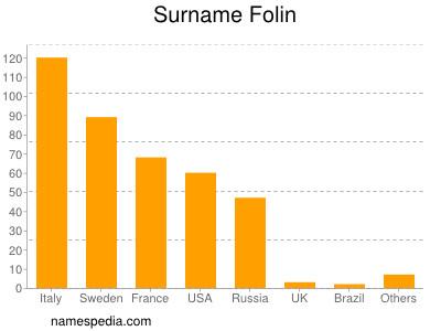 Surname Folin