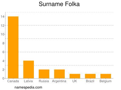 Surname Folka
