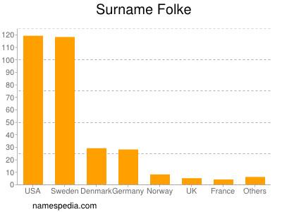 Surname Folke