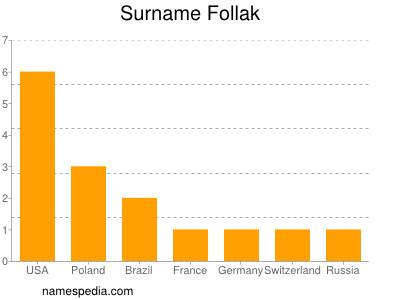 Surname Follak