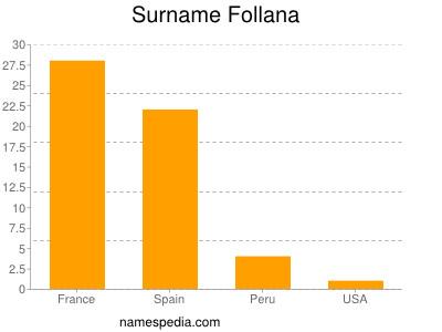 Surname Follana