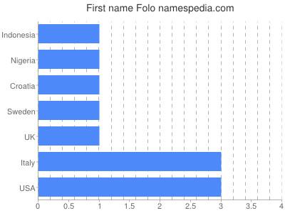 Given name Folo