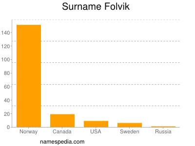 Surname Folvik