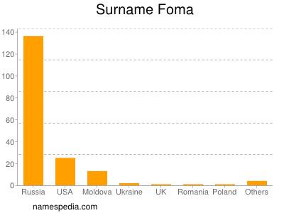 Surname Foma