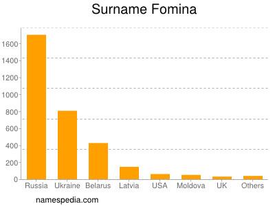 Surname Fomina