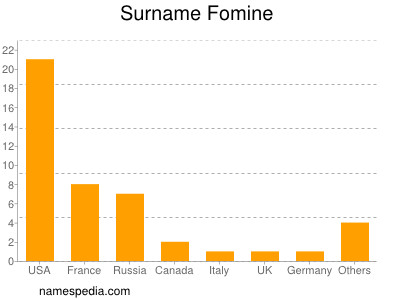 Surname Fomine