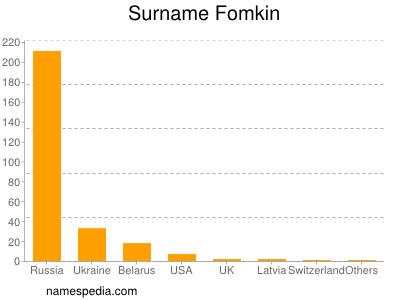 Surname Fomkin