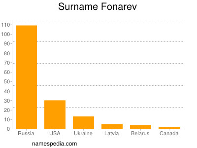 Surname Fonarev