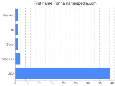 Given name Fonna