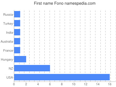 Given name Fono