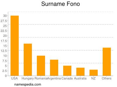 Surname Fono