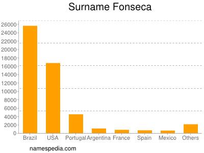 Surname Fonseca