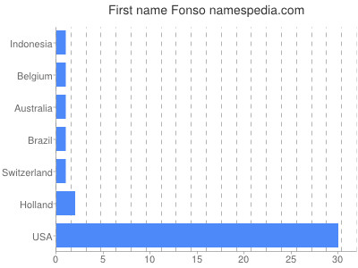 Given name Fonso