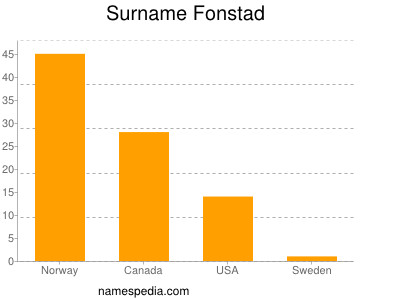 Surname Fonstad