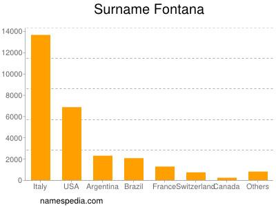 Surname Fontana